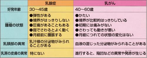 3.乳腺症と乳がん